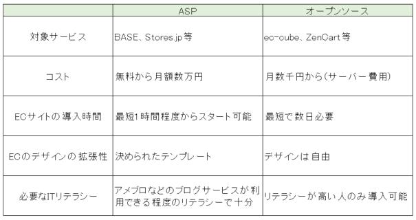 ASPVSオープンソース