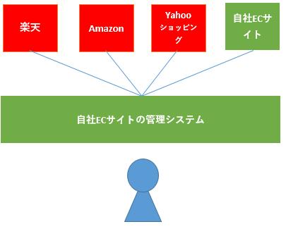 自社ECサイトの管理システム