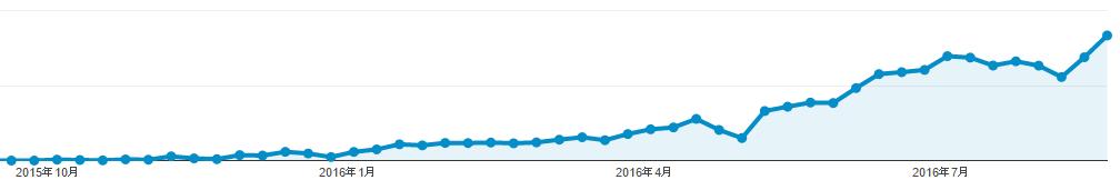 えびすマートメディアのPV推移