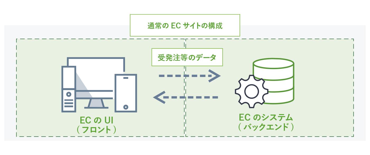 サイト 意味 ec ECサイトとは?種類・運営方法と業界別構築事例6選